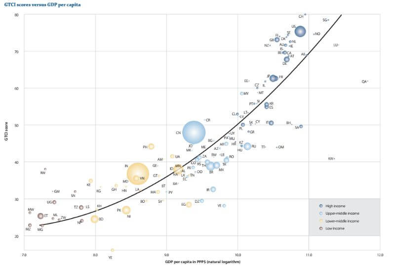 Global Talent Competitiveness Index - Gráfico