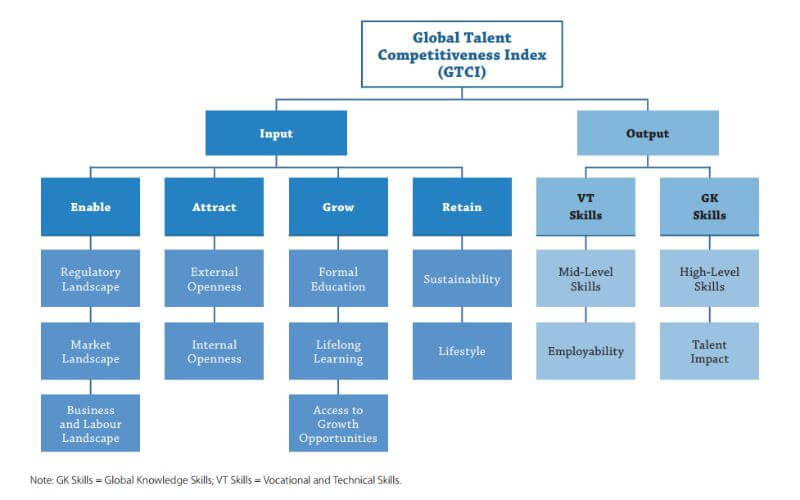 Global Talent Competitiveness Index - Modelo
